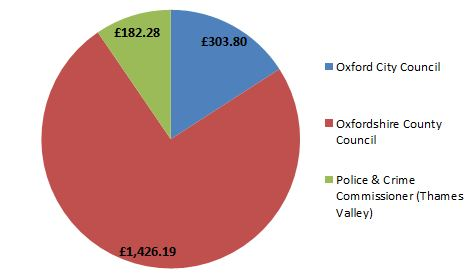 Council tax income pie chart 2018-19