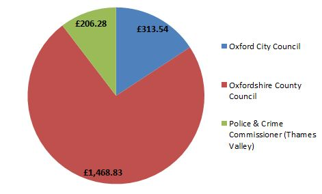 Council Tax income pie chart 2019-20